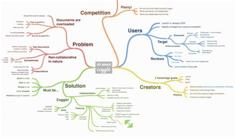 free mapping tool 12 best mind mapping tools to organize your thoughts and ideas