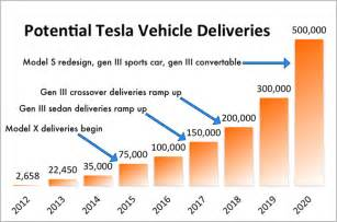tesla annual sales to hit 500 000 in 2020