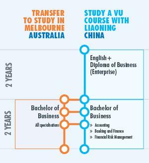 bachelor of design visual communication uts liaoning university victoria university melbourne