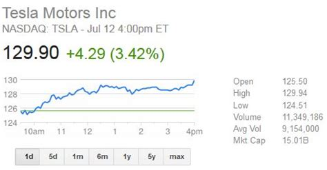 Tesla Motors Stock Quote Tesla Stock Closes At All Time High By Almost Breaking