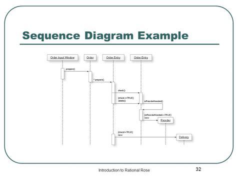 membuat sequence diagram di rational rose rational rose tutorial ppt video online download