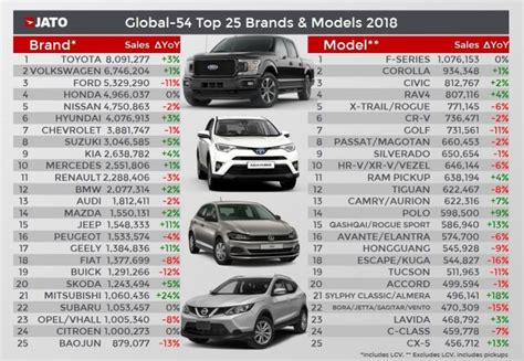 jato lists  worlds  selling car brands  models   toyota ford  series