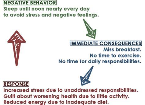 pattern of behaviour adalah behaviour diagram adalah gallery how to guide and refrence