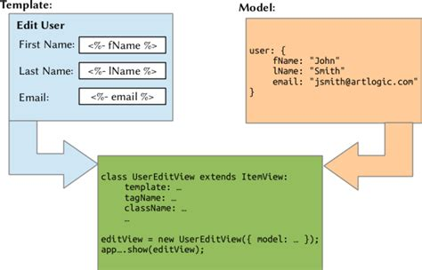 marionette layout view regions a visual guide to marionette js views art logic