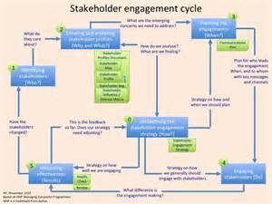 stakeholder engagement template stakeholder henny portman s