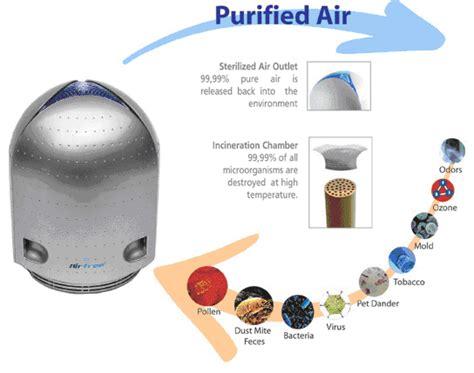 air purifier  reviewed  top pick