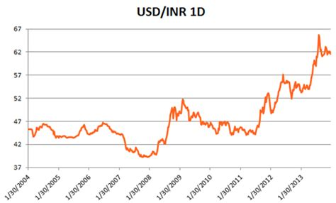 1 china dollar to inr special report india and the rupee in 2014