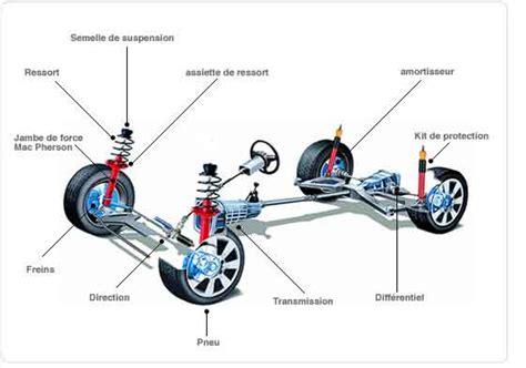 les suspension tout ce qu il faut savoir sur la suspension automobile