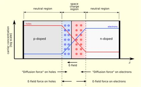 how a diode rectifier works how does a diode work electrical engineering stack exchange