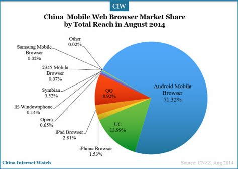 mobile browsers top web browsers in china china