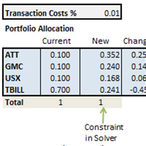 Mean Variance Optimization With Transaction Costs Variance Optimization Excel Template