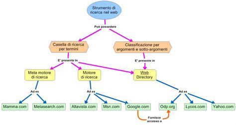 doodle significato italiano mappa concettuale