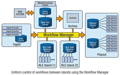 workflow management of workflows between functional areas