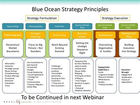 layout strategy questions blue ocean strategy principles business marketing