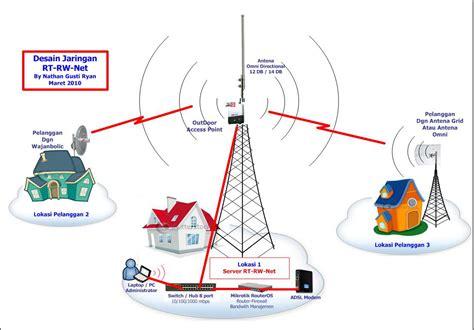 membuat jaringan wifi rt rw layout rt rw net dan perangkat wireless pahe sekedar