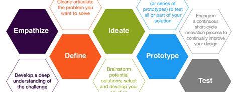 design thinking contest banks should look at design thinking as a way to compete