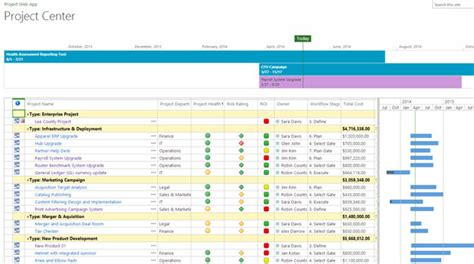 Ppm Reporting Template Microsoft Project Portfolio Management Software