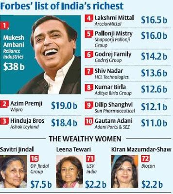 forbes india rich list 2017 mukesh ambani tops gk digest