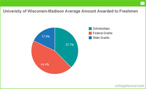 Uw Financial Aid Office by Financial Aid Options At Of Wisconsin