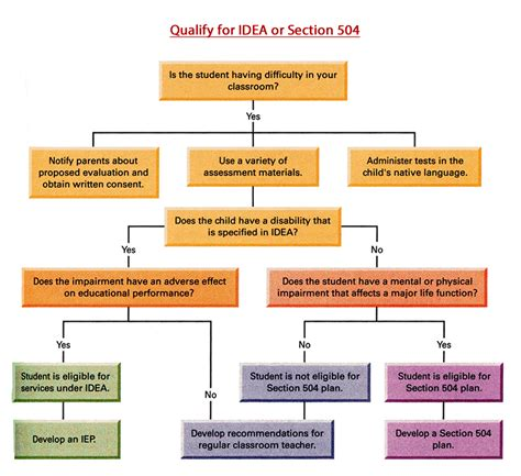 Flow Idea Idea Or Section 504 Qualifications