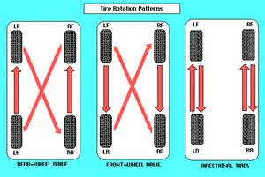 Trailer Tire Rotation Dodge Ram 1500 Location Get Free Image About Wiring
