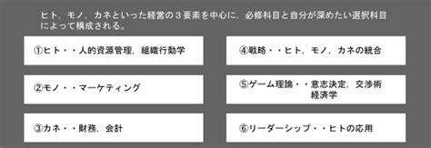 Mba Areas by Mba受験ガイド 日本編入学院大学院受験コース