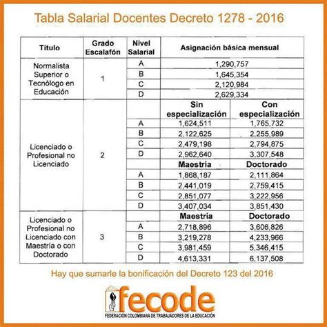 uocra tablas y decretos 2016 decreto incremento salarial 2015 docentes 1278 autos post