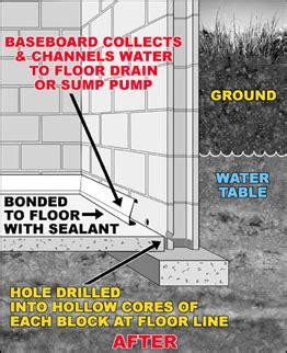 basement solutions ma basement solutions cthandiman inc ct ma windows gutters covers