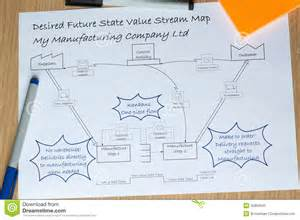 desired future vsm value stream map with kaizen