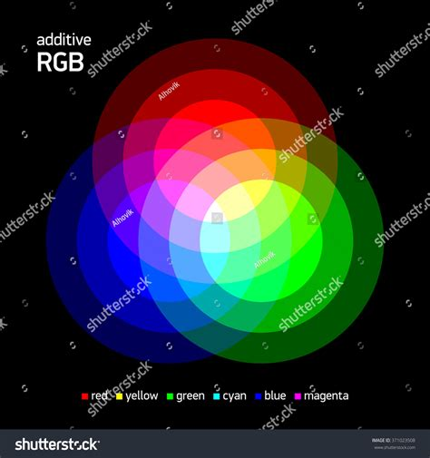 additive rgb color mixing vector illustration stock vector 371023508