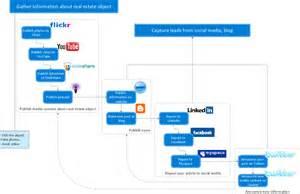 property development flow template how to create a social media dfd flowchart
