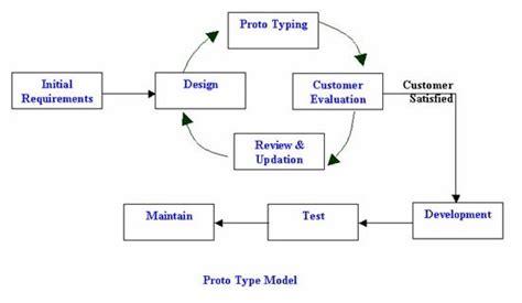 pengertian layout by process spiral prototype fish bone sashimi complex tester