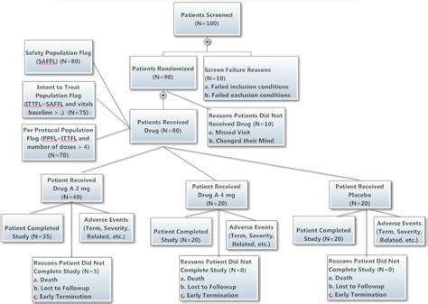 sas savvy copy of new clinical sas 174 programmer