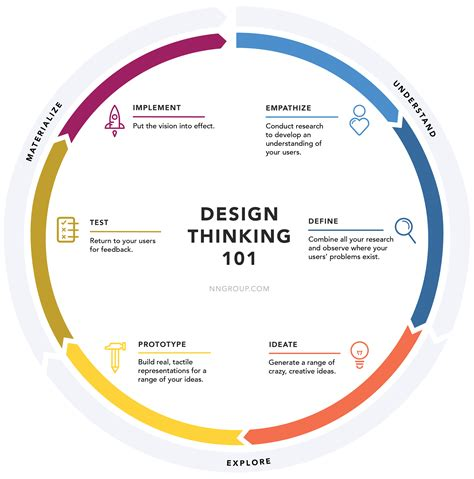 design thinking launch the evolution of ui ux designers into product designers