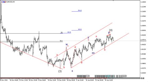 elliott wave analysis big corrective pattern on eurusd 6 february eurusd elliott wave analysis triple zigzag