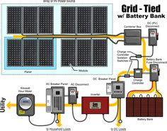 hydro vs. wind vs. solar power? a quick list of the pros