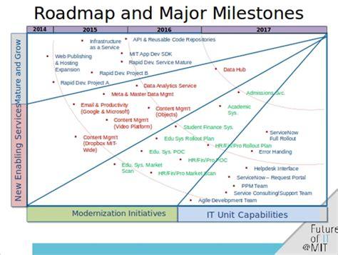 6 Roadmap Powerpoint Templates Sle Templates Roadmap Template Powerpoint Free