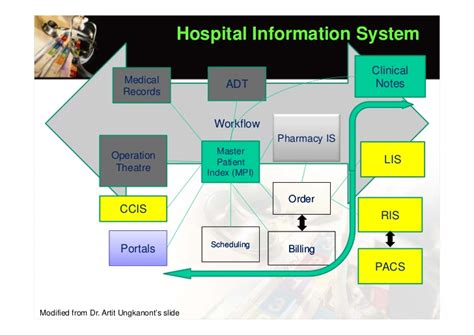 hospital pharmacy workflow hospital information systems electronic health records