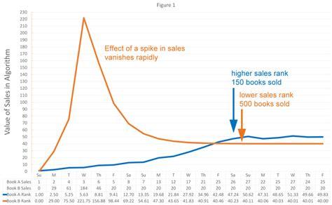how many sales to amazon amazon sales rank taming the algorithm self publishing