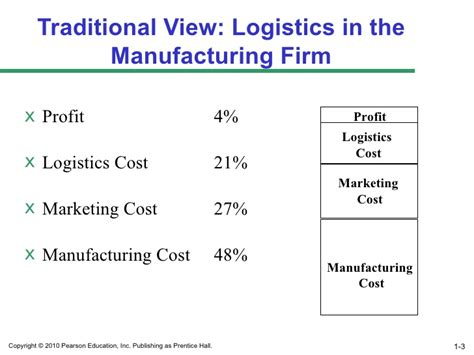 Marketing Mba Cost by Mohamed Attia Mba Supply Chain