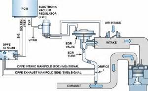 Exhaust Gas Recirculation System Animation P0402 Exhaust Gas Recirculation Egr System Excessive