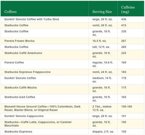 How much caffeine is in an espresso shot?   Coffee Stack
