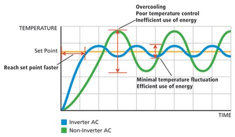 comfort zone heating and cooling energy efficiency daikin ac