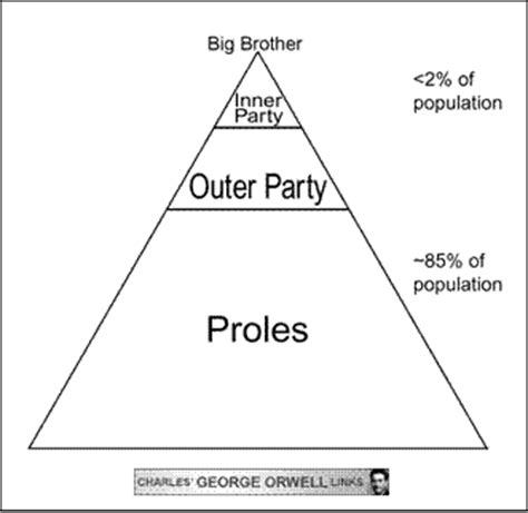 possible themes of 1984 oceania social structure
