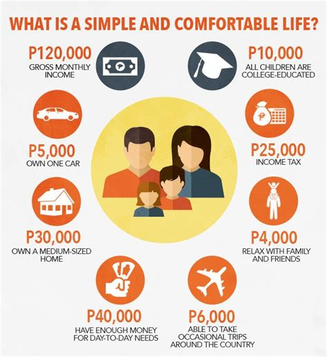 what is a comfortable salary how much is a comfortable monthly income for a small