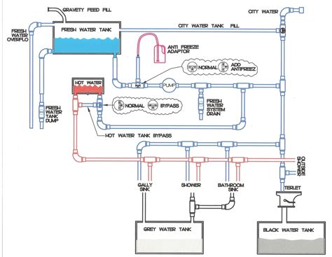 rv water bypass diagram cold water valves reversed jayco rv owners forum