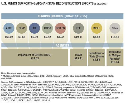 Table Funding by Sigar Quarterly Reports