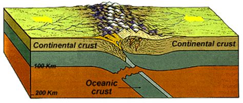 collision boundary diagram tectonic tour
