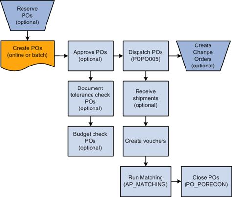 purchase order flowchart understanding the purchase order business process