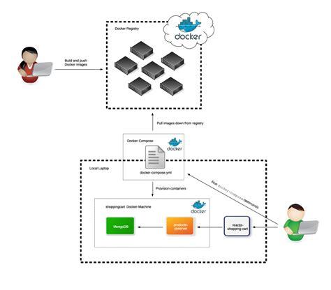 docker workflow tutorial git workflow related keywords suggestions git workflow